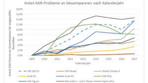 Auswertung aus der ADAC Pannenstatistik Anteil der AGR-Pannen nach kalenderjahren
