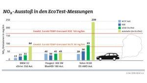 Testergebnisse eines ADAC Abgastests mit BMW X2, Peugeot 308 und Volvo XC60