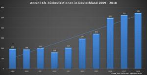 Grafik zur Anzahl der Kfz-Rückrufaktionen pro Jahr von 2009 bis 2018 (Quelle: KBA / GEPA mbH / Kfz-Rueckrufe.de)