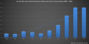 Grafik zur Anzahl der Kfz-Rückrufaktionen pro Jahr von 2009 bis 2018 der Marke Mercedes-Benz (Quelle: KBA / GEPA mbH / Kfz-Rueckrufe.de)